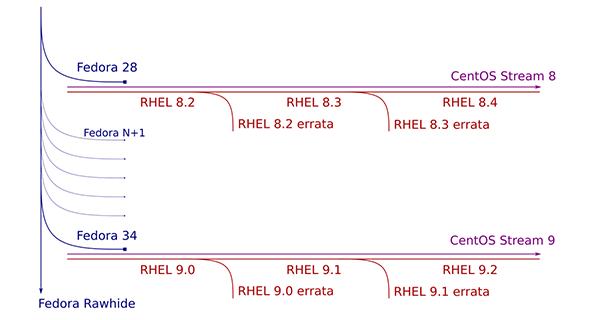 Fedora, CentOS Stream, RHEL リリースの流れ