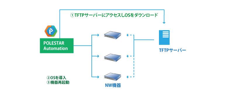 ネットワーク機器管理機能の充実