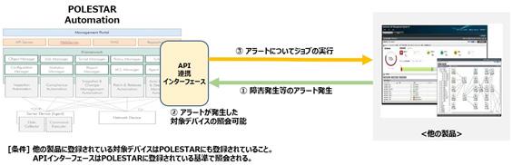 REST API連携処理の概要