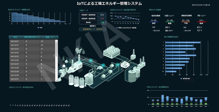 IT運用管理とIoT(モノのインターネット) 図1