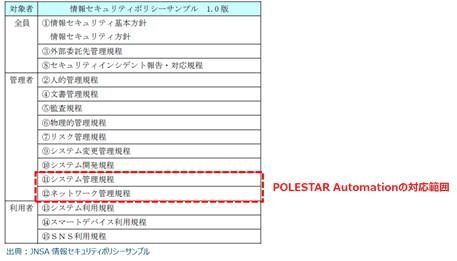 図1 ISMS規定におけるPOLESTAR Automationの利用範囲(1)
