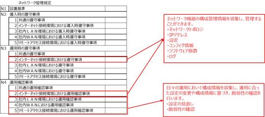 図3 ISMS規定におけるPOLESTAR Automationの利用範囲(3)