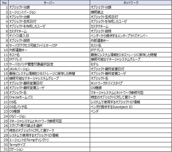 表1 ライブオブジェクト照会で収集できるプロパティ