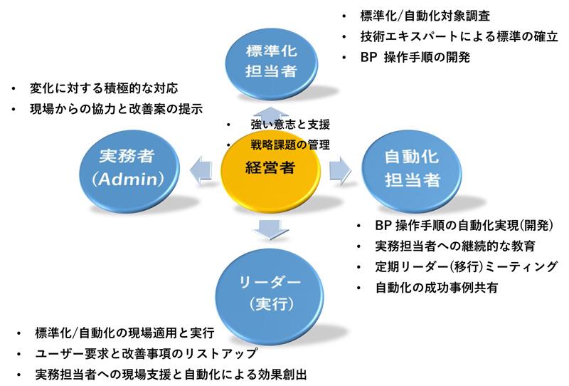 図1 A社標準化/自動化専任組織(タスクフォース)の構成