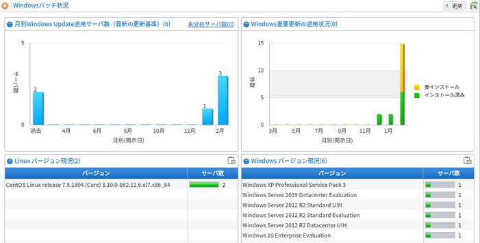図1 Windows アップデート管理画面