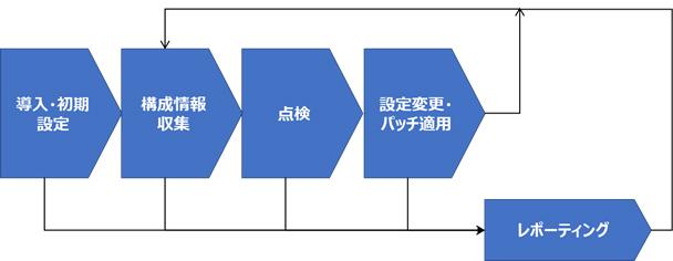 図2 運用管理プロセス