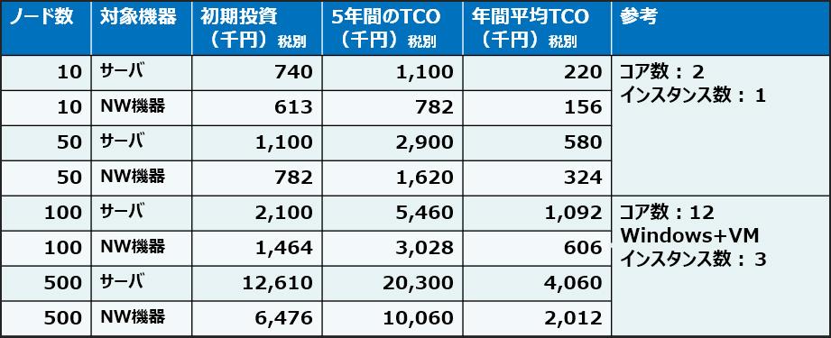 表 TCO試算テーブル
